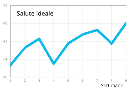 indicatori